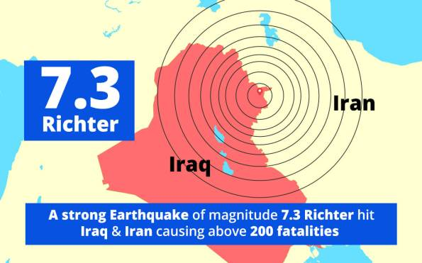 A strong Earthquake of magnitude 7.3 Richter hit Iraq and Iran causing above 120 fatalities